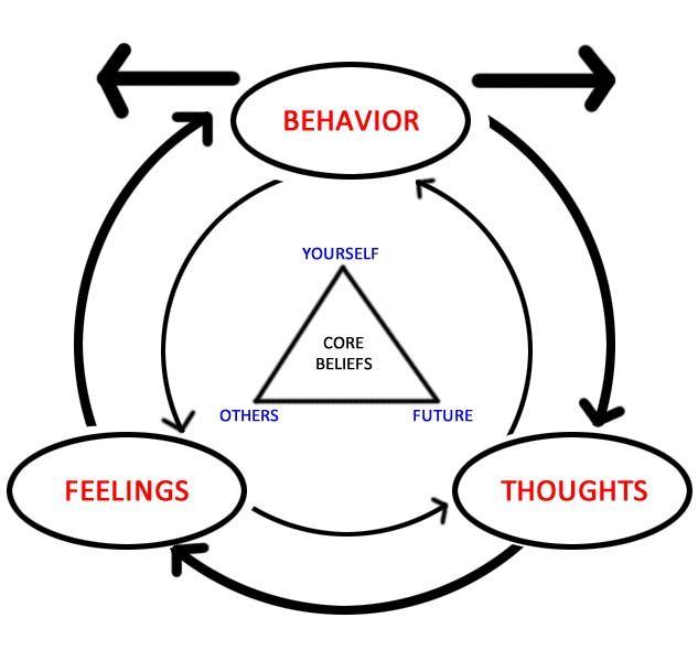 feelings, thoughts, beliefs