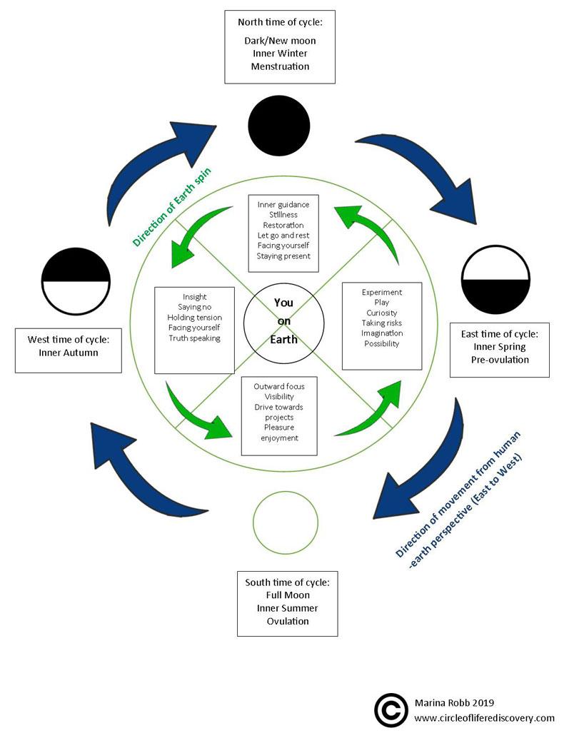 Moon Wheel Diagram
